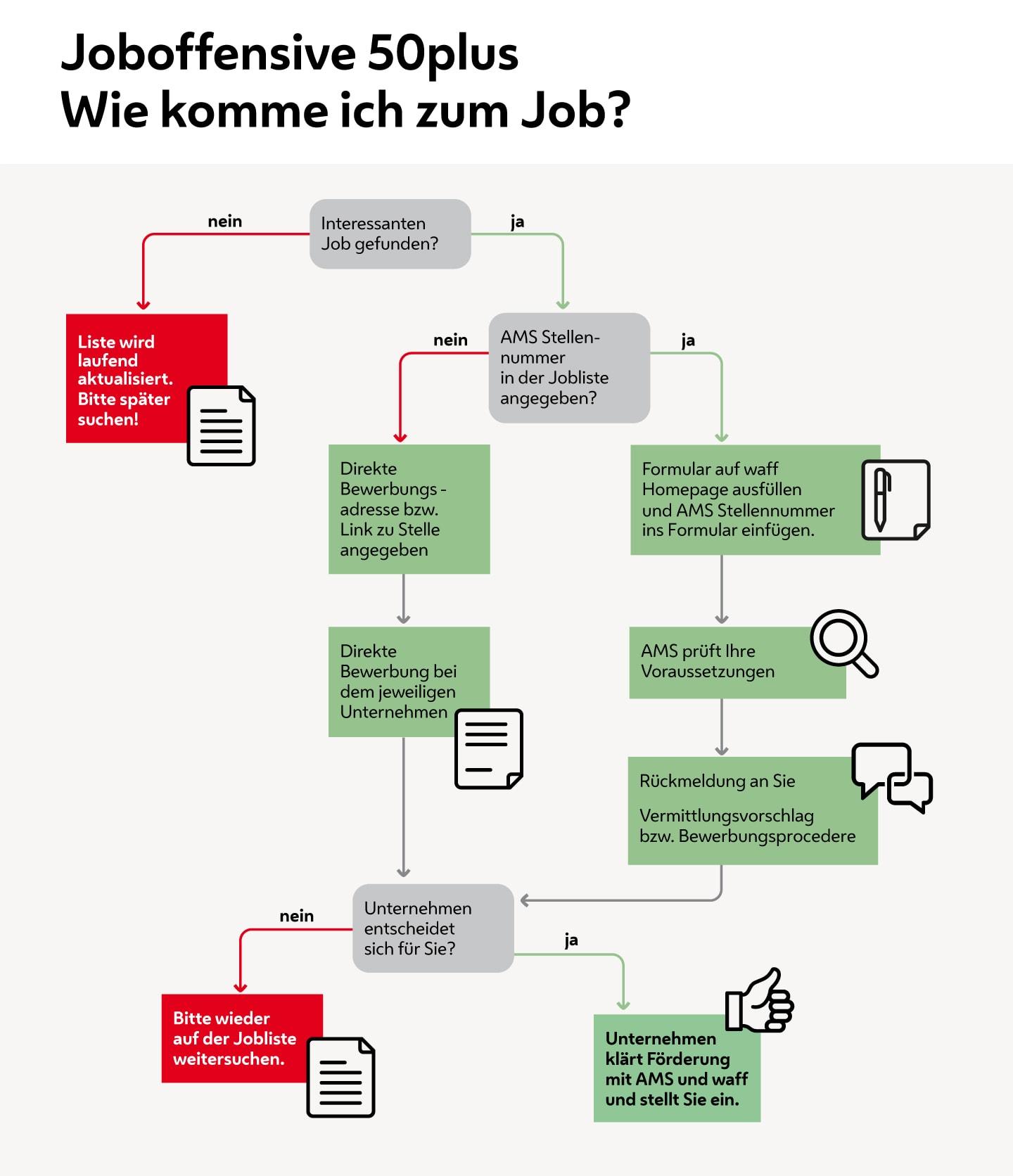 Ablaufgrafik zu Joboffensive 50plus